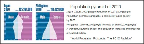 population of Japan and Philippines